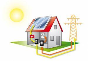 De werking van een zonnepanelen installatie